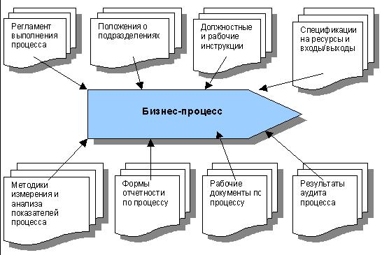Services in optimization and automation of business processes the