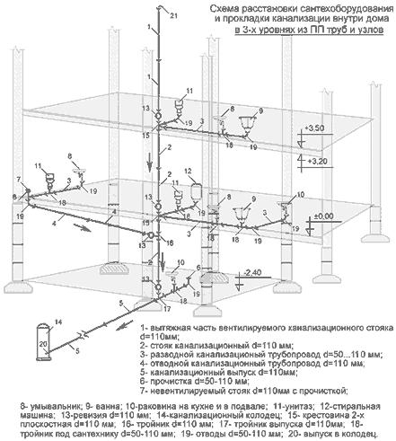 Заказать Проектирование канализационных систем