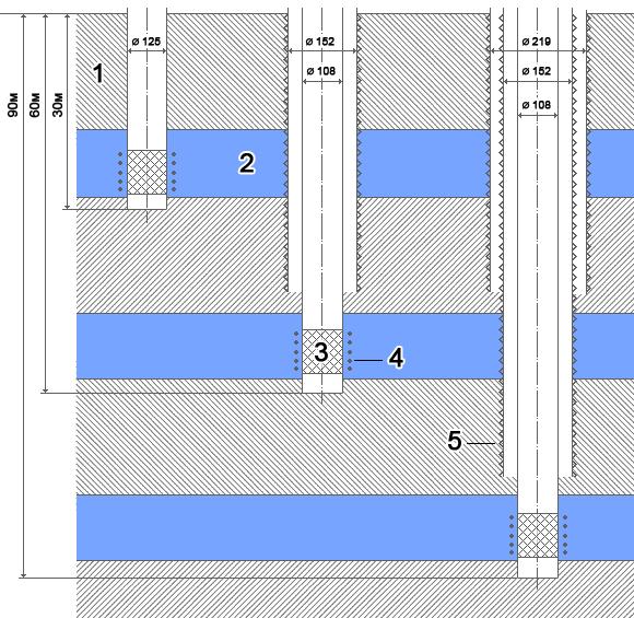 Заказать Бурение скважин двумя колоннами