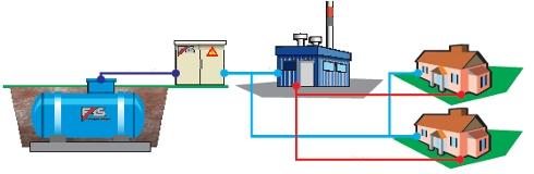 Газоснабжение сжиженным газом пропан-бутаном.