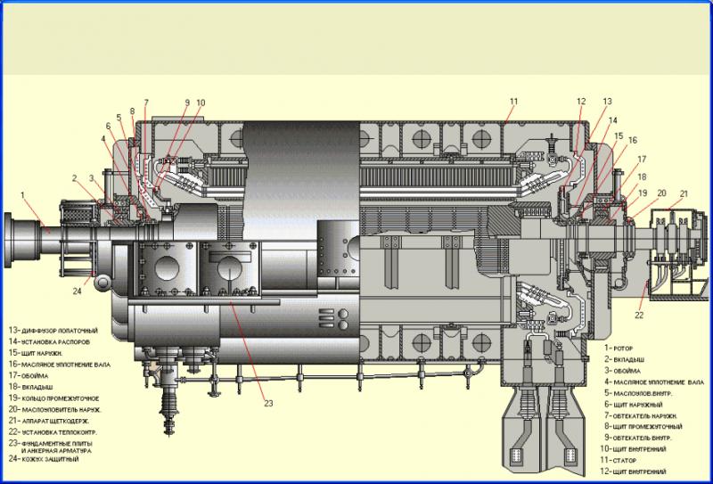 Замовити Ремонт двигунів, генераторів і трансформаторів