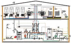 Заказать Проектирование и монтаж систем тепло-, водо- снабжения , систем вентиляции и кондиционирования, систем водопровода и канализации