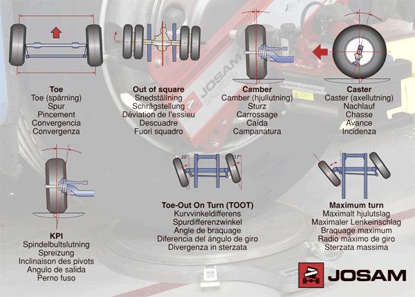 Заказать Контроль углов установки колес и положения осей