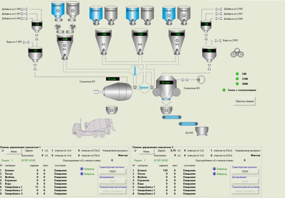 Заказать Промышленная автоматизация технологических процессов.