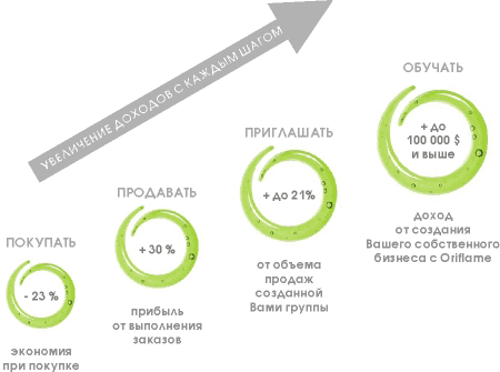 Орифлейм украина для консультантов