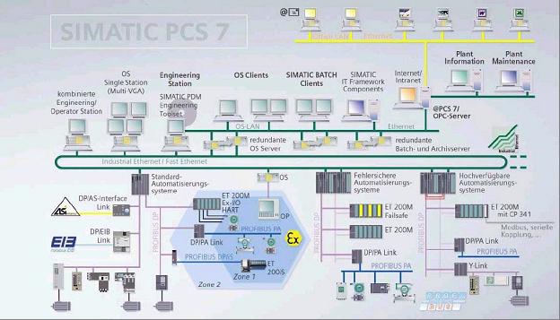 Обслуживание и ремонт систем управления промышленных контроллеров