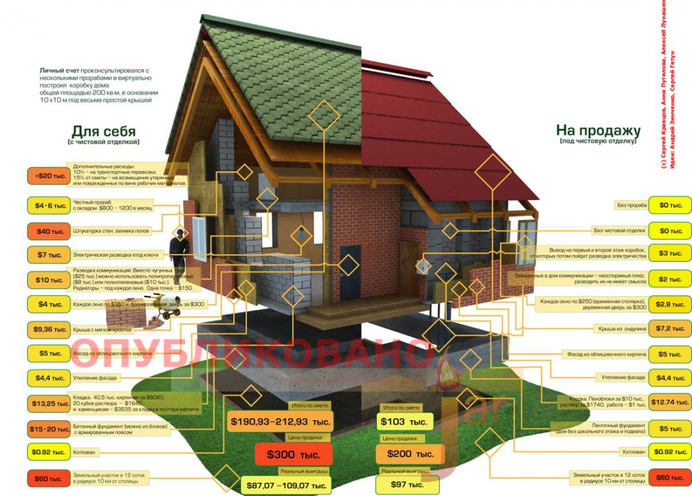 белгород компания свой дом какие программы для индивидуального строительства