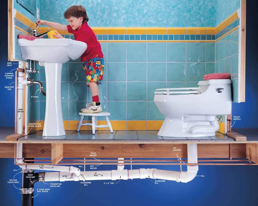 Проектирование и монтаж линий водообеспечения и канализации, канализация