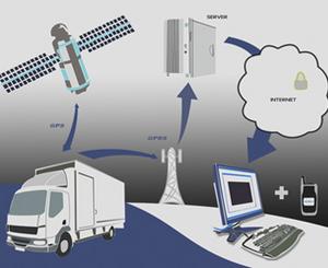 Заказать Система GPS-мониторинга автотранспорта с учетом топлива, Львов