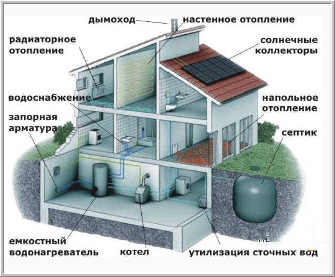 Заказать Проектирование отопления, водопровода и канализации