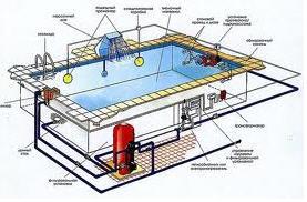 Замовити Проектування басейнів