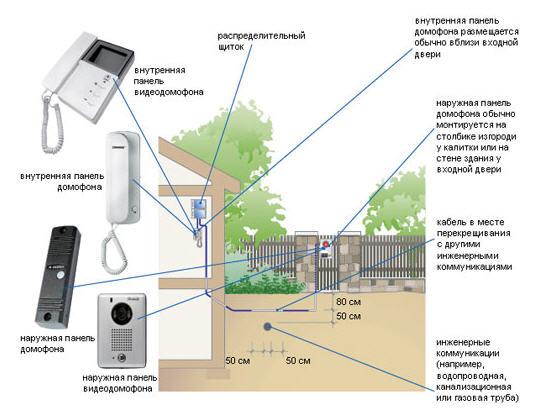 Заказать Установка видеодомофонов и аудиодомофонов на частные дома