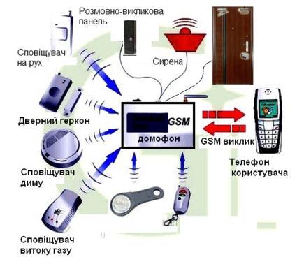 Заказать Монтаж и обслуживание систем GSM домофон