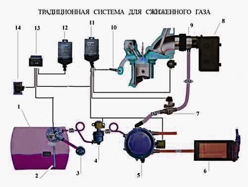 Как установить газовое оборудование своими руками 85