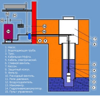 Order Installation of the pumping equipmen