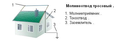 Заказать Подрядчики по установке систем молниеотводов