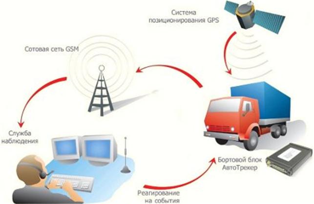 Заказать GPS мониторинг транспорта и персонала
