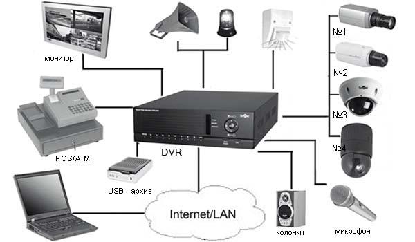 Заказать Монтаж и техническое обслуживание систем безопасности.