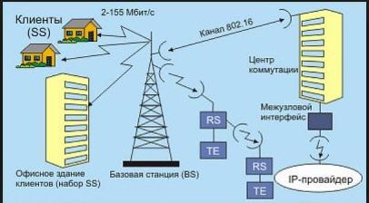 Заказать Испытания оборудования радиосвязи : устройств короткого радиуса действия (SRD)