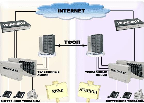 Заказать Испытания оборудования радиосвязи : VoIP шлюзов