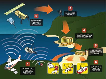 Заказать Испытания радиобуев по системе КОСПАС-SARSAT