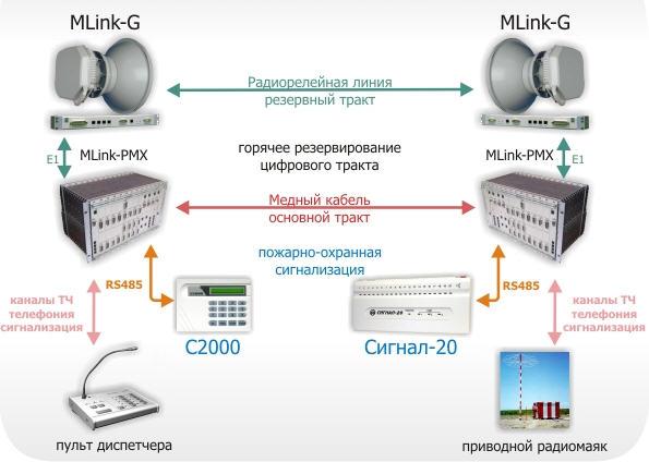 Заказать Испытания телекоммуникационного терминального оборудования. ИЦ Омега. Севастополь, Украина