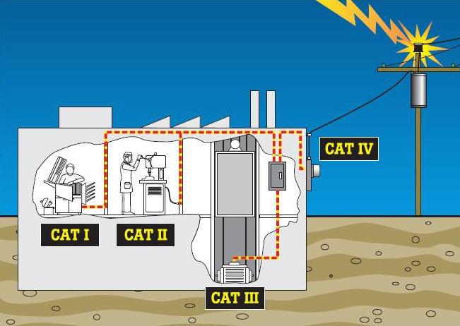 Заказать Оценке соответствия продукции требованиям «низковольтной» Директивы ЕС 2006/95/ЕС для электрооборудования