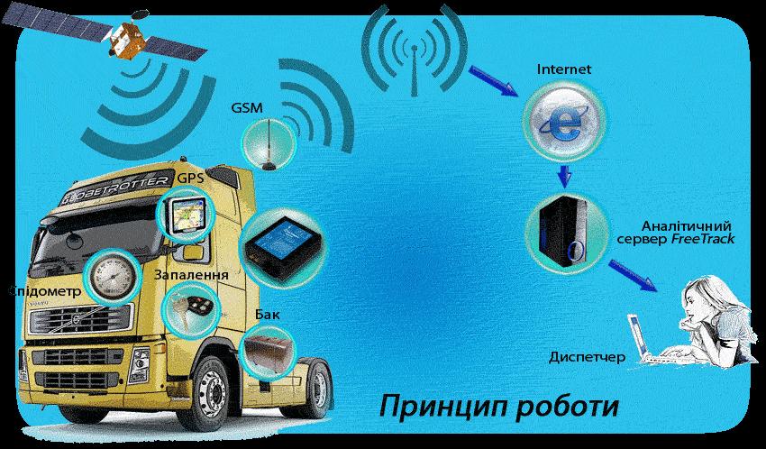 GPS - мониторинг персонала