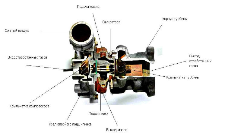 Заказать Ремонт турбин грузовых автомобилей