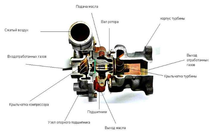 Заказать Установка турбокомпрессоров на автомобили