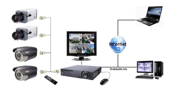 охранные системы контроль доступа