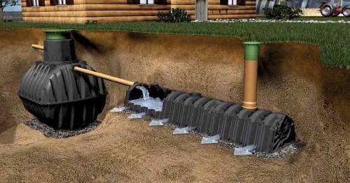 Заказать Установка дренажных и канализационных систем