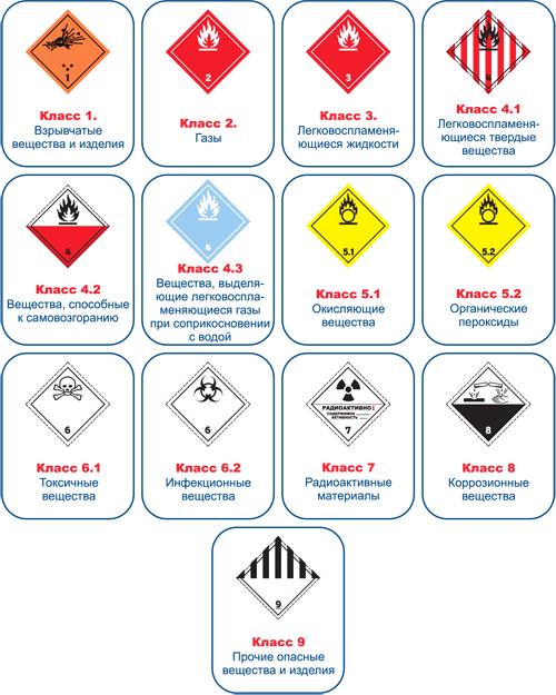 Order Transportation of dangerous freights