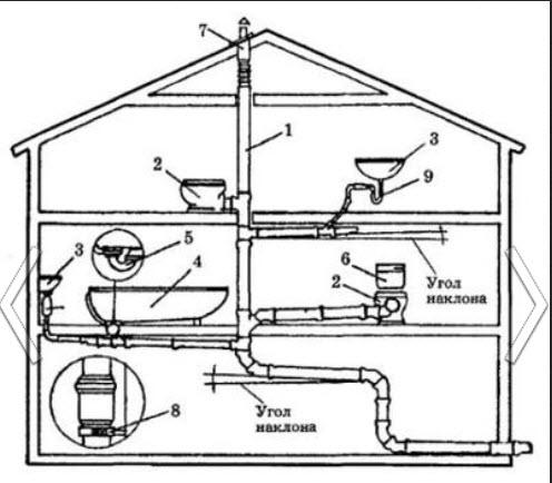 房屋下水道设计图片