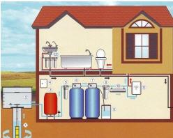 Заказать Водоснабжение частного дома
