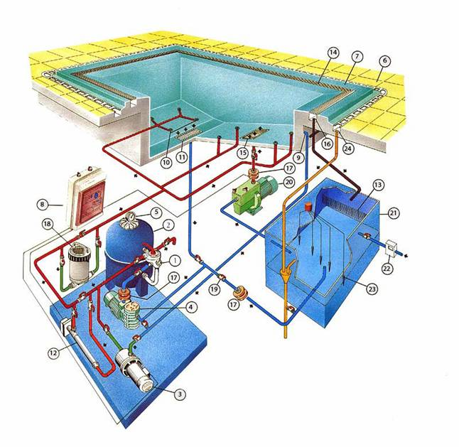 Монтаж водопроводной сети