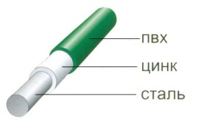 Заказать Покриття дроту ПВХ 3.0 мм