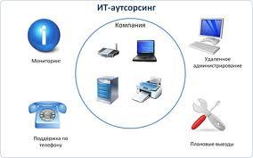 Заказать ИТ-аутсорсинг