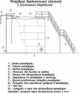 Заказать Изготовление вертикальных резервуаров РВС