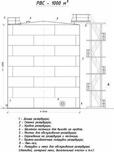 Заказать Резервуар вертикальный стальной РВС-1000 м3