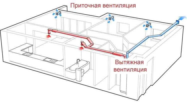 Заказать Установка вытяжной вентиляция