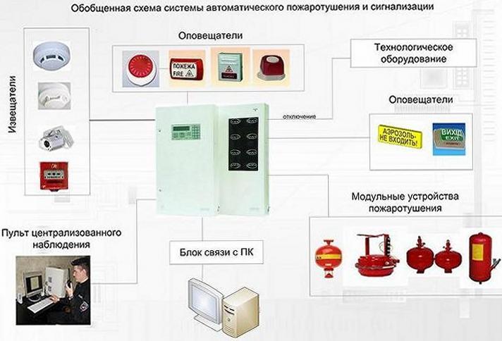 Заказать Монтаж автоматических систем пожаротушения