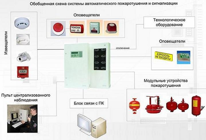 Заказать Техническое обслуживание охранно-пожарной сигнализации