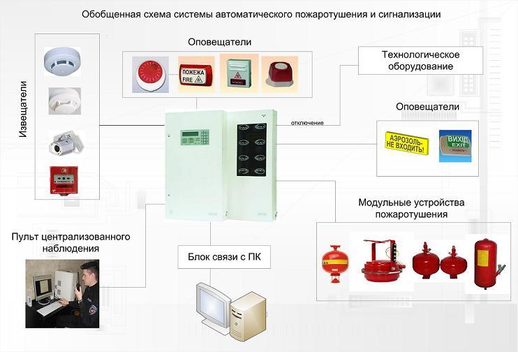 Заказать Монтаж и наладка автоматизированных систем раннего обнаружения чрезвычайных ситуаций и оповещения