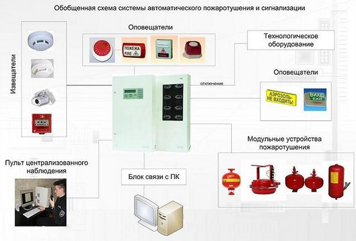 Заказать Монтаж противопожарных огнезадерживающих устройств