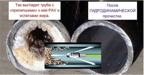 Заказать Прочистка канализации (гидродинамическая чистка) с гарантией