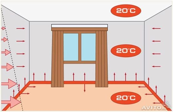 Заказать Монтаж систем электрического отопления