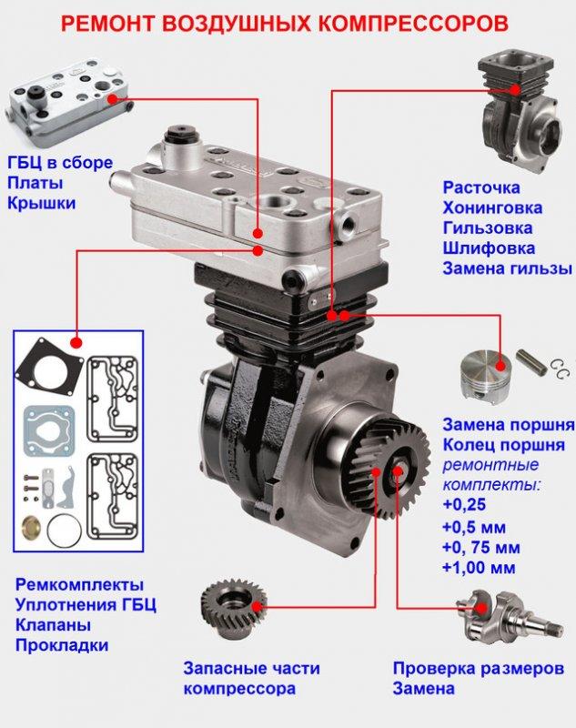 Ремонт компрессоров грузовых автомобилей DAF, Mercedes-Benz, Ford Cargo, MAN, Volvo, Scania, Renault, Iveco