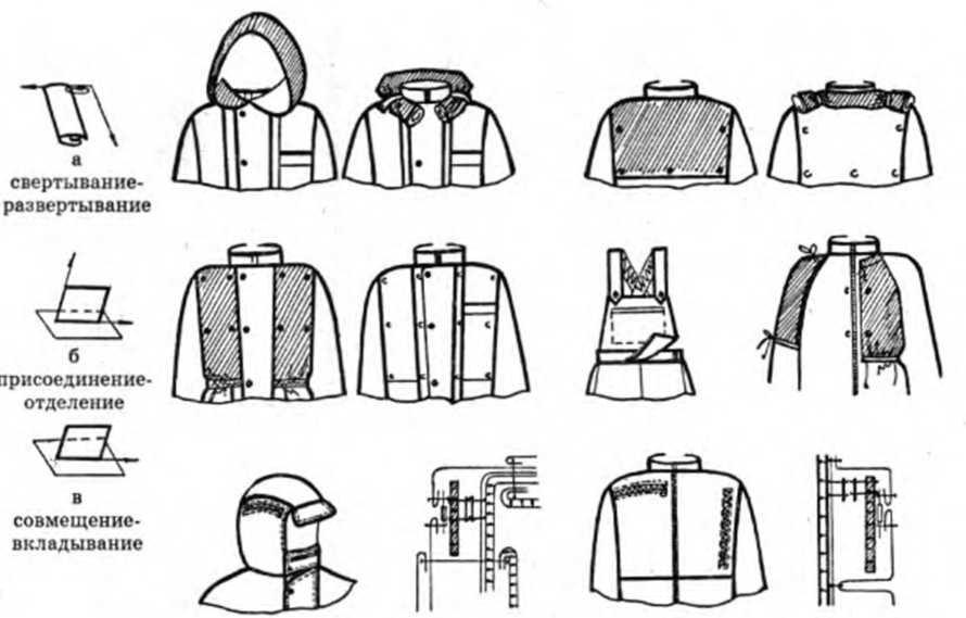 Заказать Конструирование корпоративной одежды