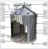 Замовити Проектування комплексів зернозберігання (сушильних комплексів)